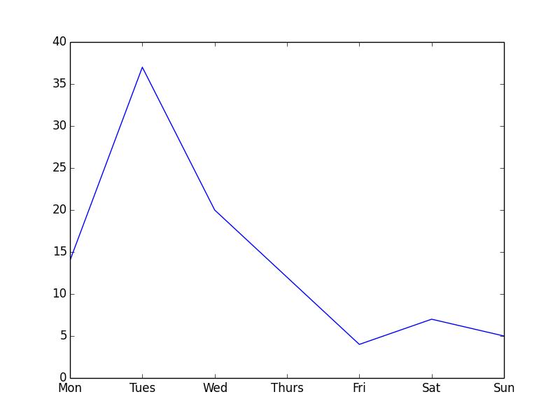 part 2  graph  u2013 new coder